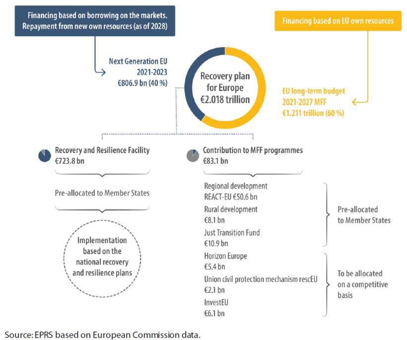 Overview of the recovery plan for Europe, € billion, current prices