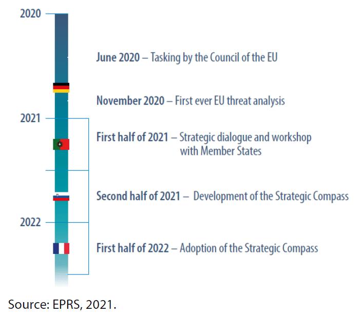 Strategic Compass process timeline