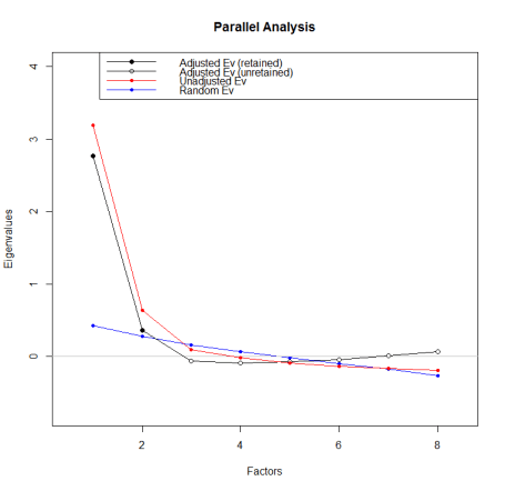 Parallel Analysis in R showing Scree Plot