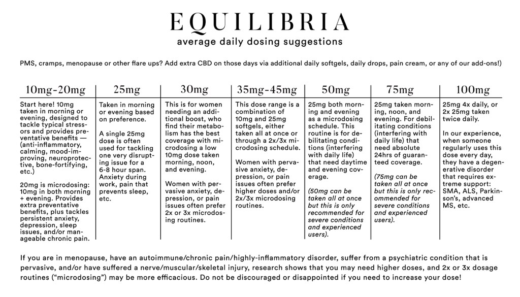 Equilibria Dosage Chart