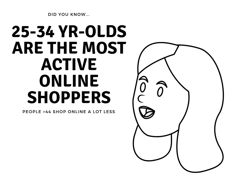 Online shopping facts