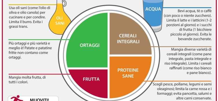 Studio fisioterapico Equilibrium: Biologa Nutrizionista – Chiara Bosca