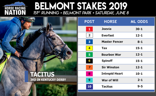 Belmont post positions