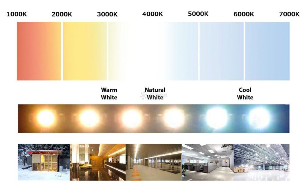 Temperatura de cor de Lâmpadas e seu tipo de uso