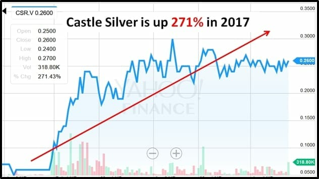 castle silver (csr.v) kicks a hole in a stained glass window