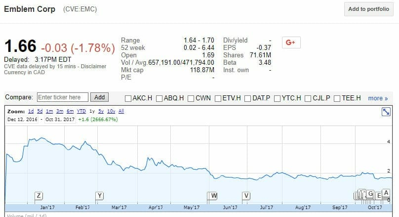 Emblem Cannabis Emcv Ceo Dumped Insider Deal Struck As Stock