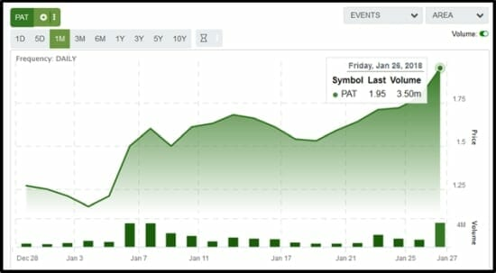 Patriot Ones Patv Stock Shoots Higher Equityru