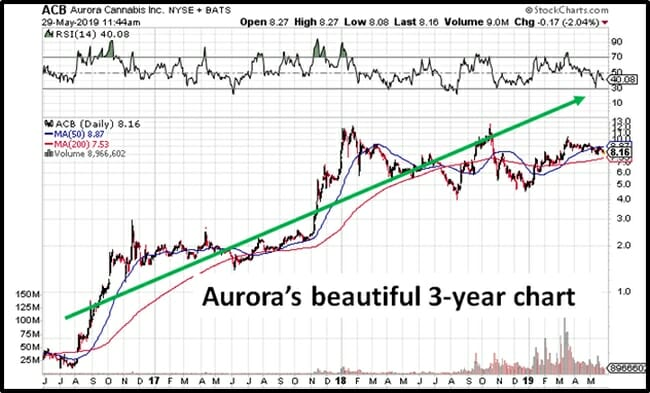 Millennial opioid-users are buying Aurora Cannabis (ACB T