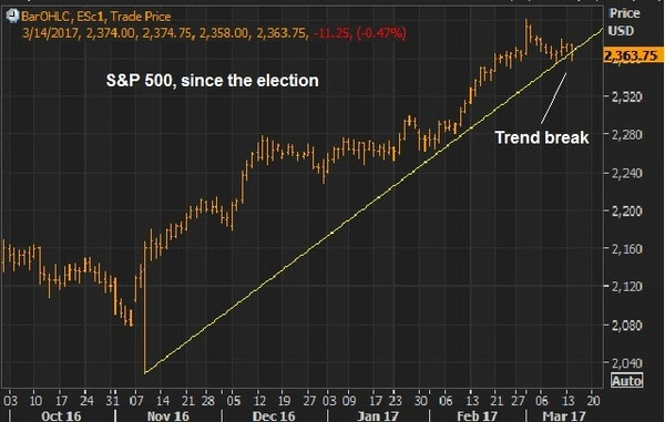 ES Election Night Trendline Break 03142017