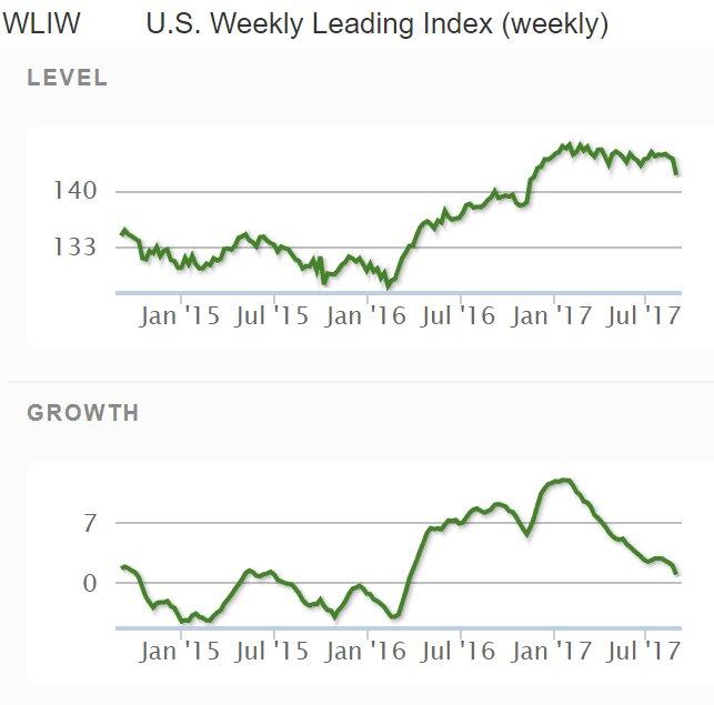 US Weekly Index