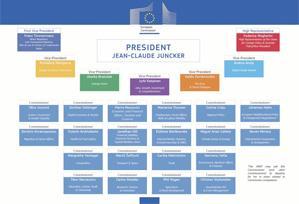Votaremos NO a la nueva Comisión Europea de Juncker