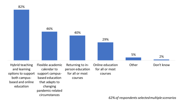 Bar chart illustrating teaching and learning scenarios guiding fall planning