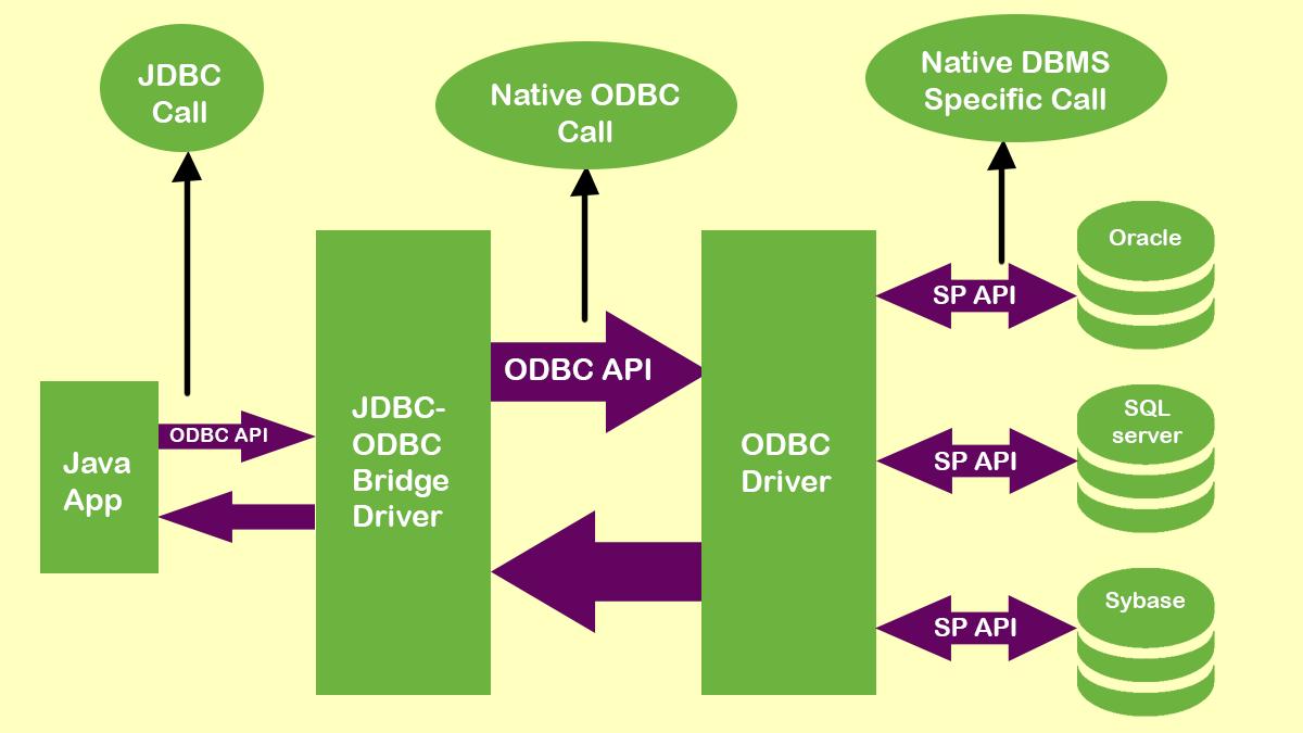 JDBC Driver Type 1
