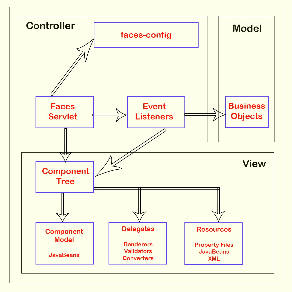 MVC Architecture of JavaServer Faces