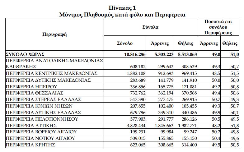 Απογραφή 2011. Πηγή: Στατιστική Υπηρεσία Ελλάδος
