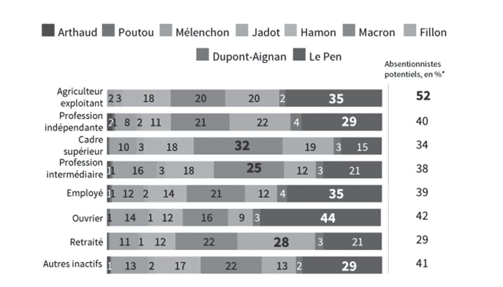 Γαλλικές εκλογές 2017: Οι παραδοσιακές κατηγορίες ανατρέπονται