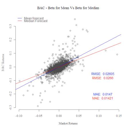 Rubost Regression VS. OLS