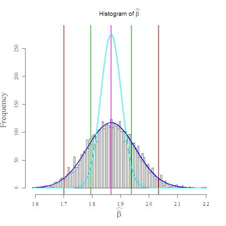 Confidence Interval for beta