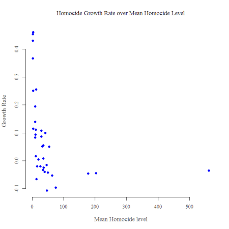 homocide Growth Rate over Level