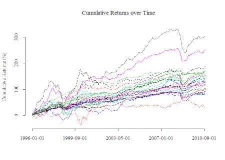 Cumulative Returns over Time