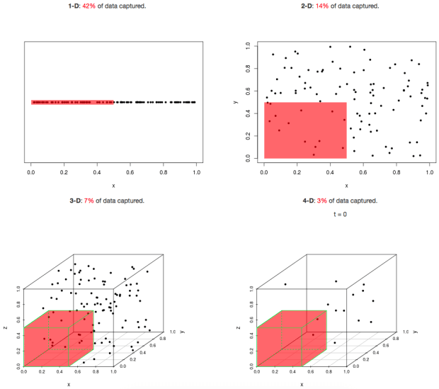 Curse of dimensionality part 1: Value at Risk