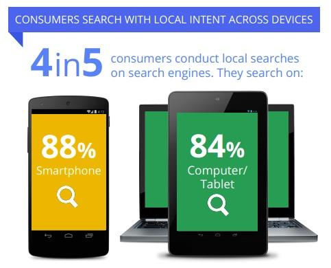 Understanding Consumers' Local Search Behavior (Google)