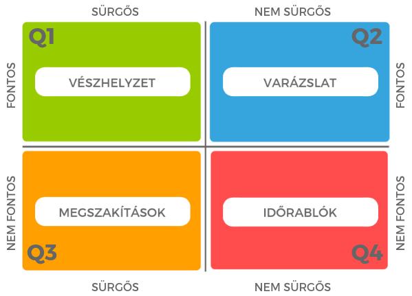 surgos-fontos matrix