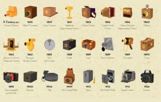 Fotoğraf makine tarihi