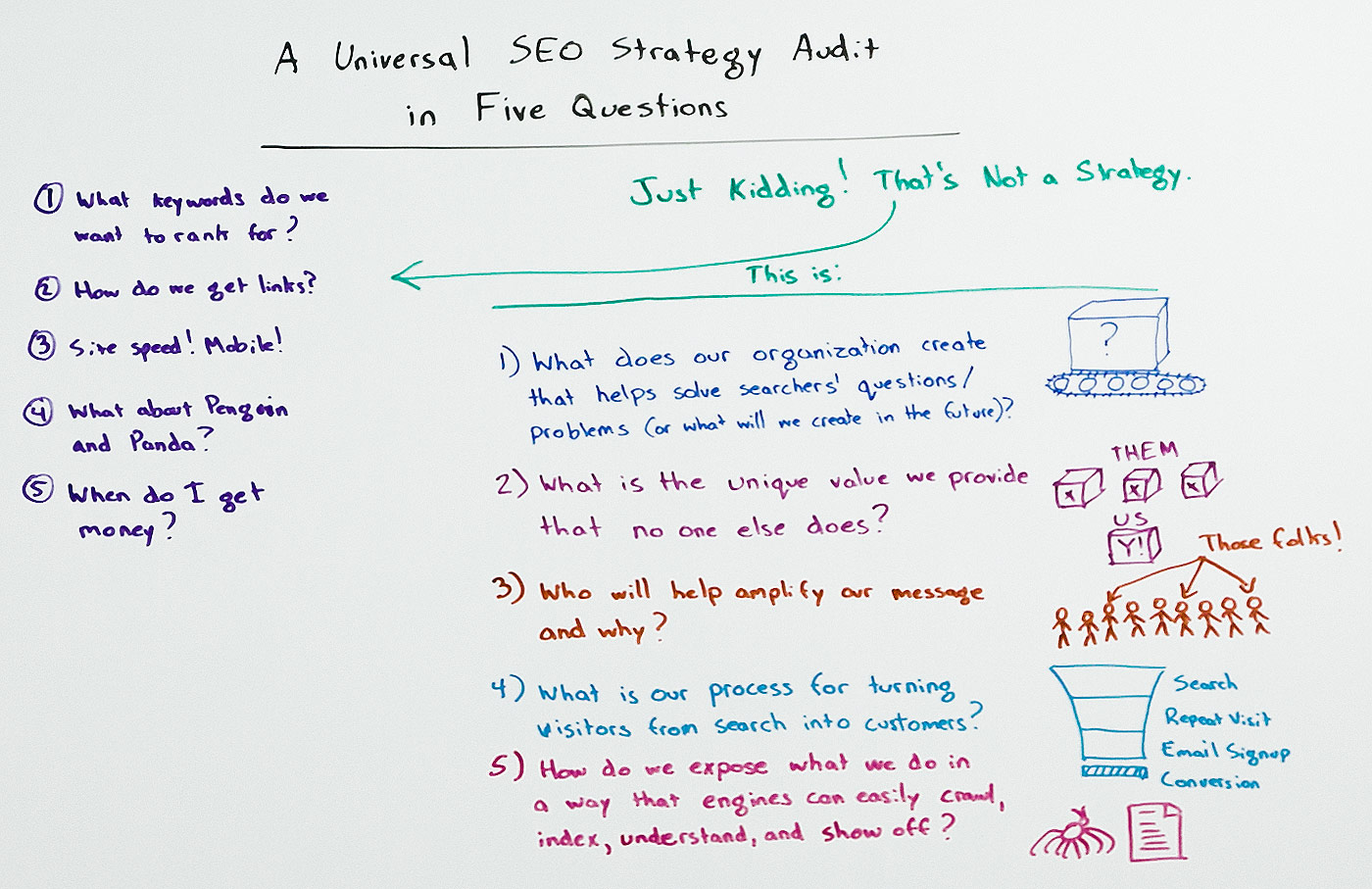 Seo Strategy Audit In 5 Steps