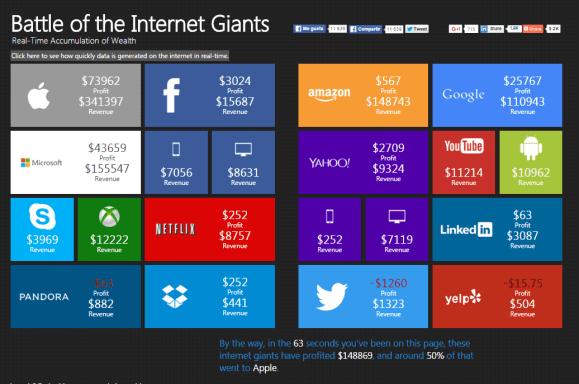 63 segundos - Battle of The Internet Giants