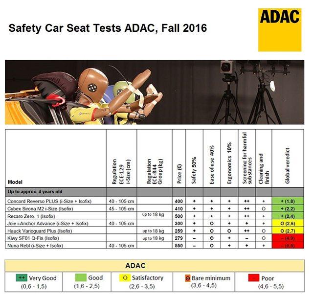 ADAC Tests Fall 2016