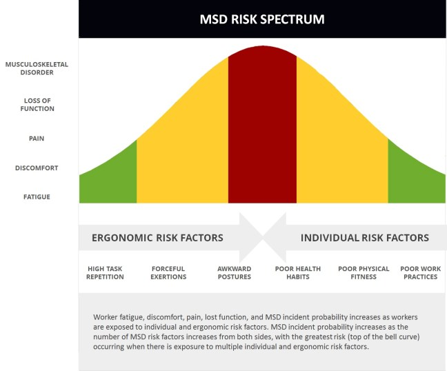 MSD Risk Spectrum