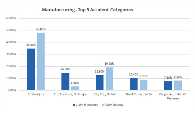 manufacturing-top-accidents