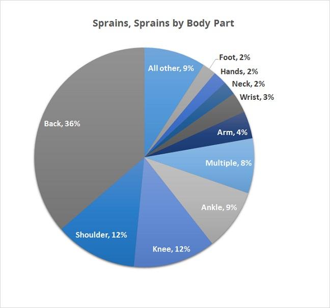 sprain-strains-body-part