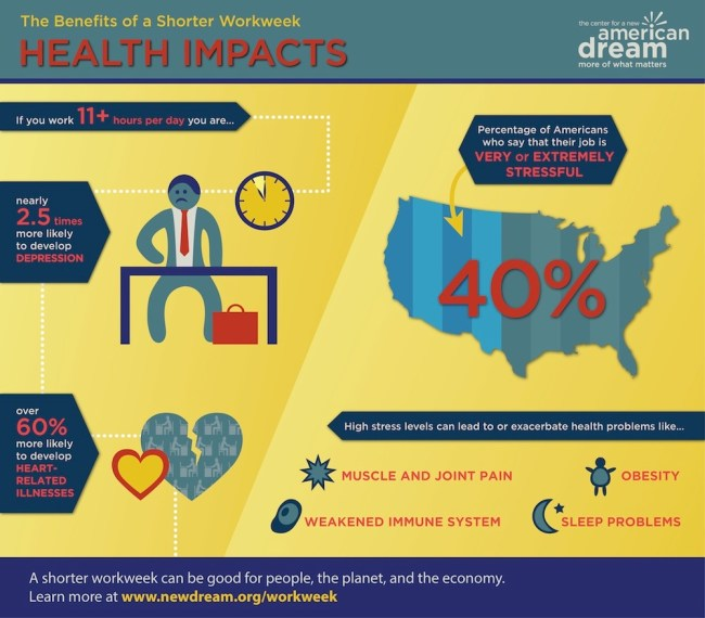 benefits of a shorter workweek - health impact