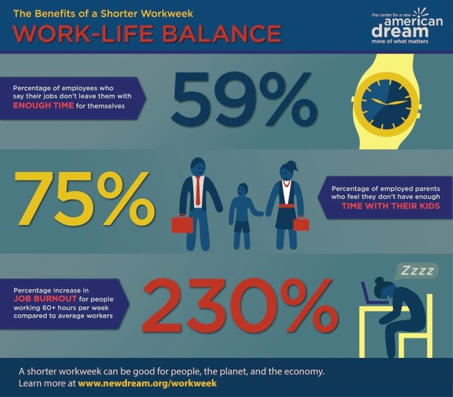 benefits of shorter workweek - work life balance