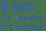 Average workplace ergonomics productivity improvement