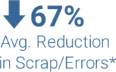 Average reduction in scrap and errors due to workplace ergonomics improvements
