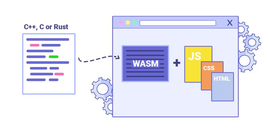 WebAssembly nedir, WebAssembly nasıl çalışır