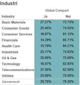 Fordeling i procent på brancher af antal virksomheder der rapporterer til Global Compact. (Klik for at se hele analysen)