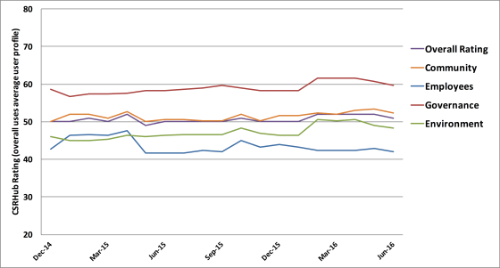 GN Store Nord ESG-udvikling 2014-2016