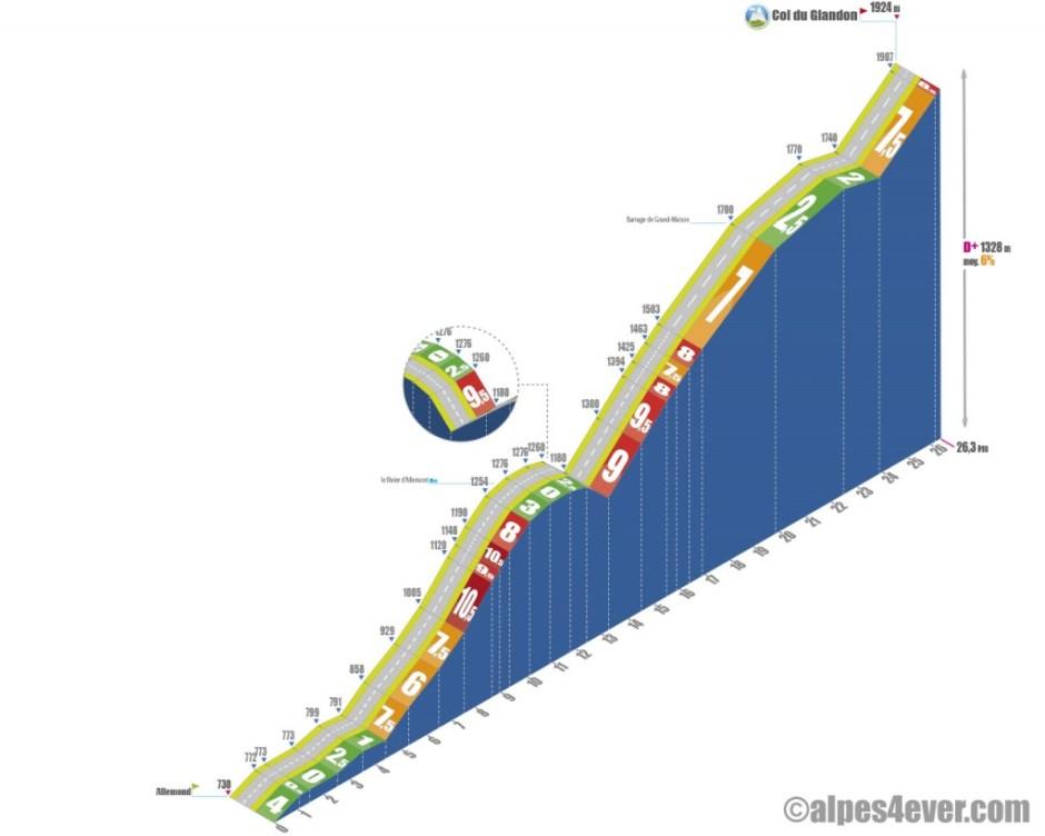 Profil du Col du Glandon par Allemond