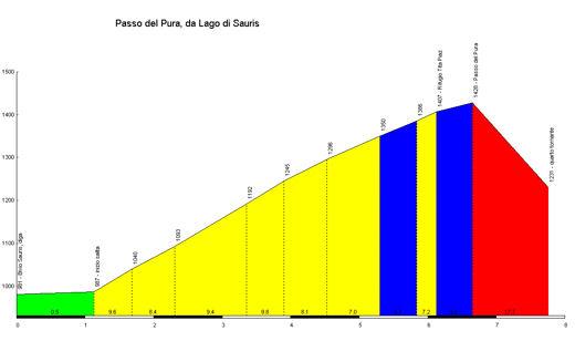 Passo_del_Pura_Lago_di_Sauris_profile