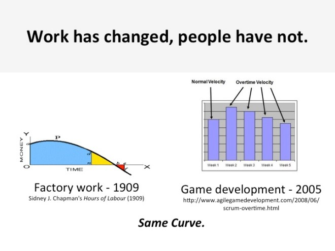 graphing-productivity-history-sidney-chapman-hours-of-labor-game-development-daniel-cook-overtime-eric-dodds-productivity-hacking-blog-series