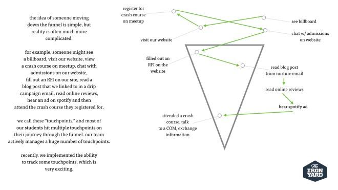complex-customer-journey-marketing-automation-marketing-funnel-example-sales-funnel-example.jpeg