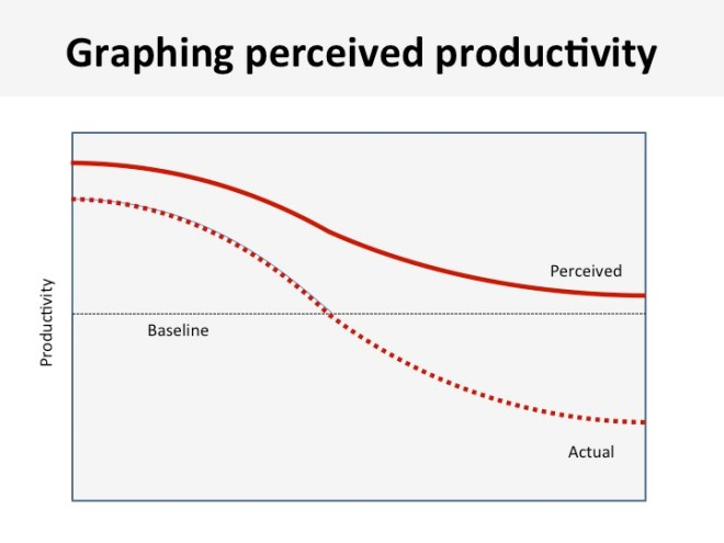 graphing-percieved-productivity-daniel-cook-working-overtime-eric-dodds-productivity-hacking-blog-series