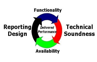 360 degree Stretegic Enterprise Planning