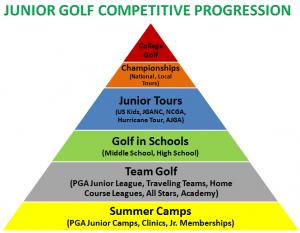 junior_tournament_progression_label