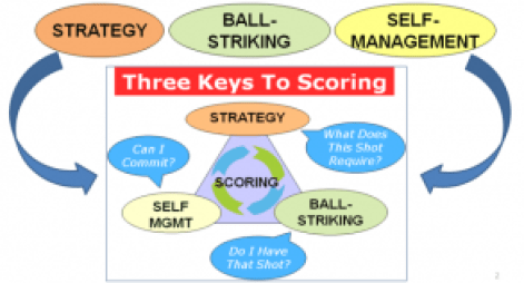 scoring triangle three keys crop