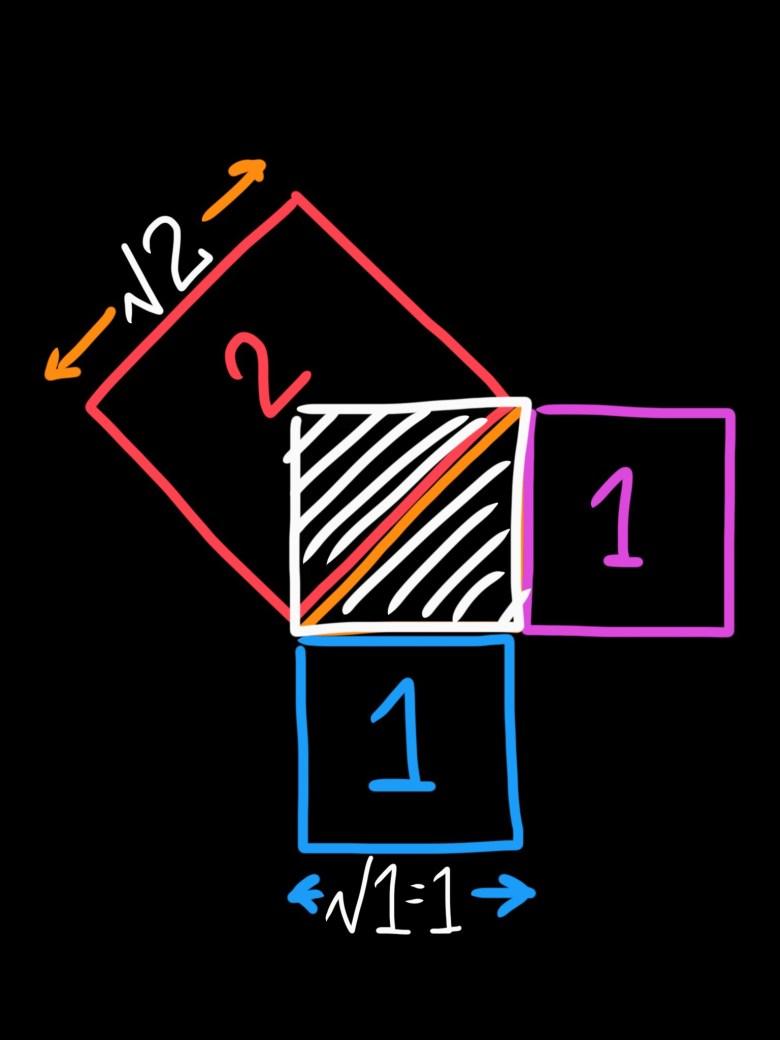 Golden triangle mathematics by ERIC KIM
